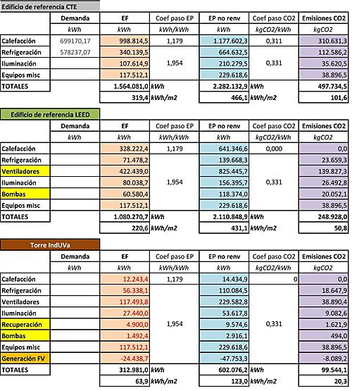 Tabla I. Resultados comparativos de la simulación energética.