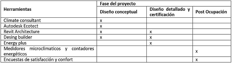 Tabla I. Resumen de herramientas recomendadas para las diversas etapas del proyecto arquitectónico. (Elaboración propia).