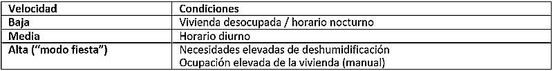Tabla I. Velocidades y funcionamiento de la ventilación.