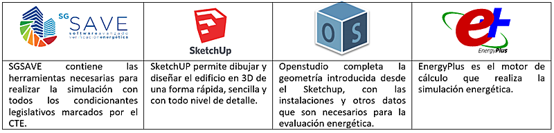 Tabla II. Componentes para la simulación.