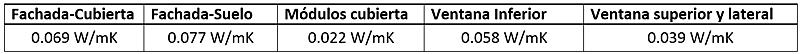 Tabla II. Resultados de puentes térmicos uniones.