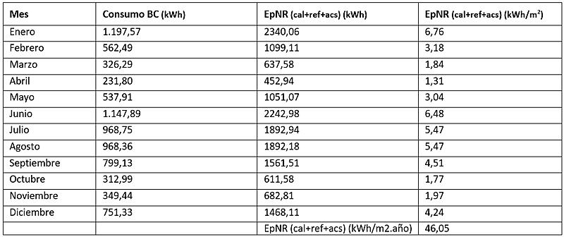 Tabla III. Análisis Energía Primaria No renovable de todo el edificio.