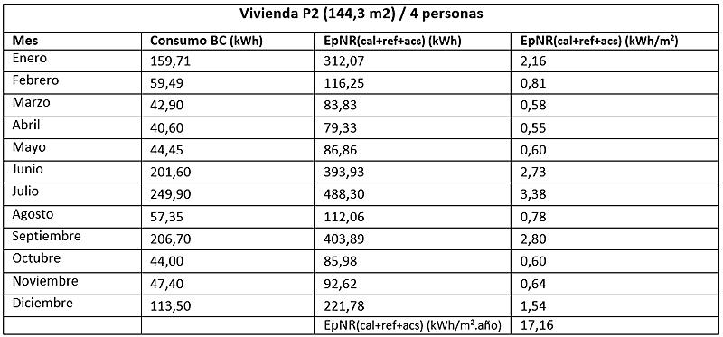 Tabla IV. Análisis de Energía Primaria No Renovable de la vivienda P2.