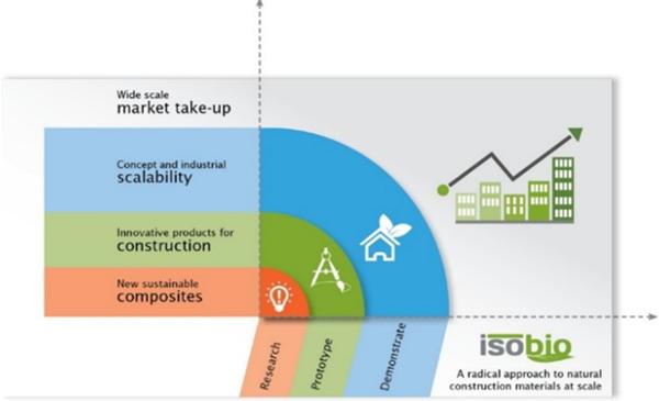 Figura 1. Gráfico conceptual del alcance del proyecto ISOBIO.