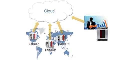 """""""BAcnet IP"""" e """"Iot"""": tecnologías para desarrollar edificios """"vivos en constante evolución"""""""