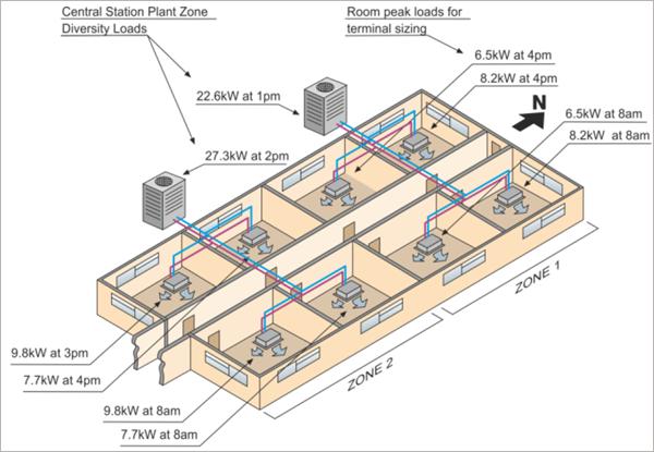Figura 1. Sistema VRF bomba de calor.