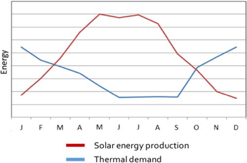 Figura 2. El desfase entre la producción de energía solar, y la demanda de calor.