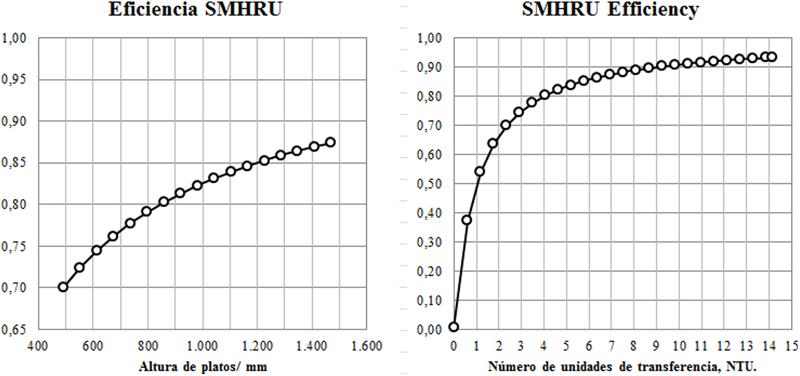 Figura 2. Eficiencia del SMHRU dependiendo de la longitud en mm. Eficiencia comparada con el número de unidades de transferencia NTU.