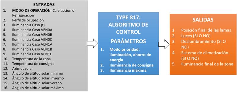 Figura 2. Parámetros, entradas y salidas del modelo de control de persianas venecianas.