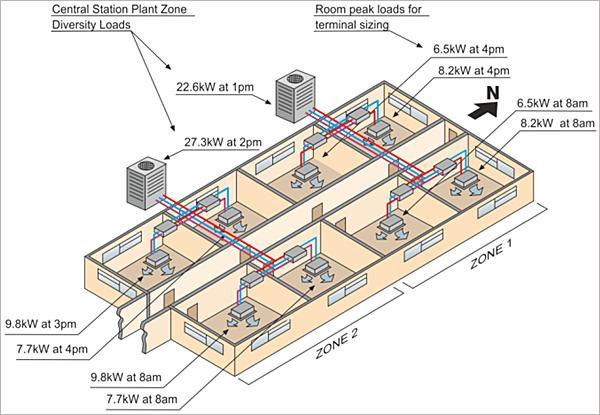 Figura 2. Sistema VRF recuperación de calor.