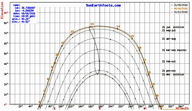 Figura 3. Carta solar cilíndrica para la localidad de Málaga (www.SunEarthTools.com).