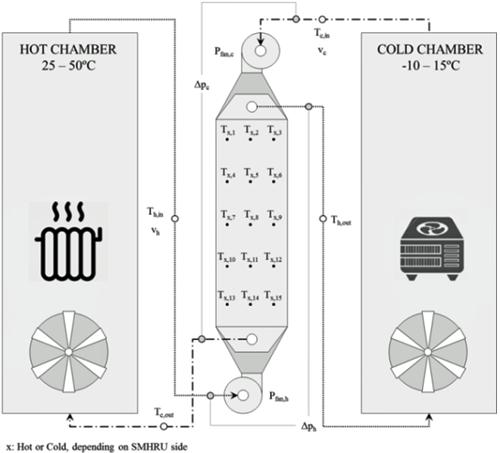Figura 3. Esquema de la instalación de testeo y parámetros medidos.