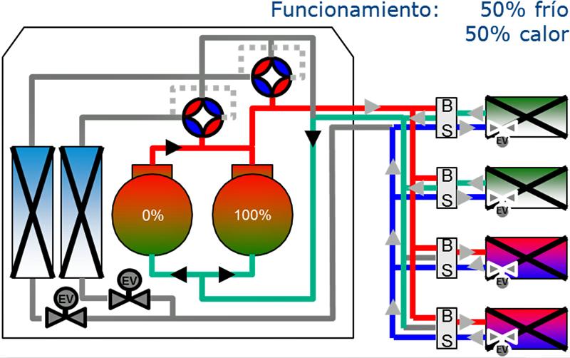 Figura 3. Sistema VRV en funcionamiento simultáneo frío/calor.