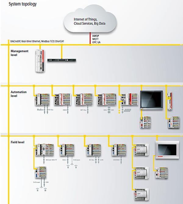 "Figura 3. Típica arquitectura de control Beckhoff: ""nivel de campo, nivel de automatización, y nivel de BMS/ Management."