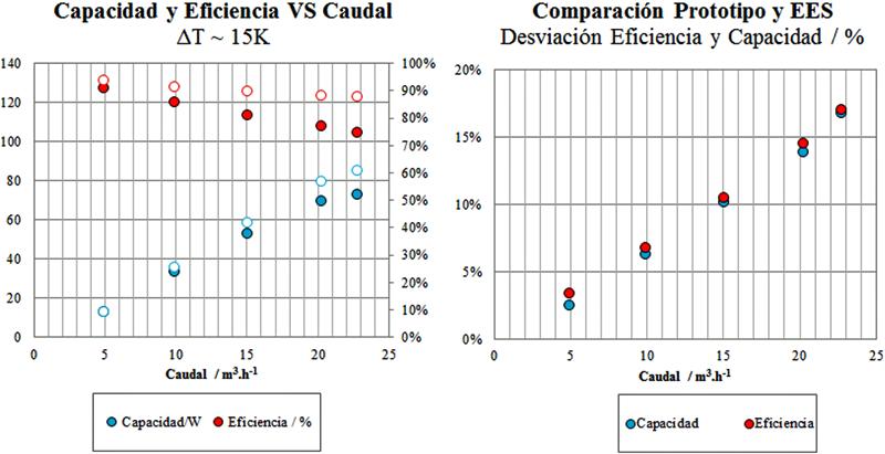 Figura 4. Capacidad y eficiencias del SMHRU con diferentes caudales. Comparación del modelo EES y rendimiento del prototipo.