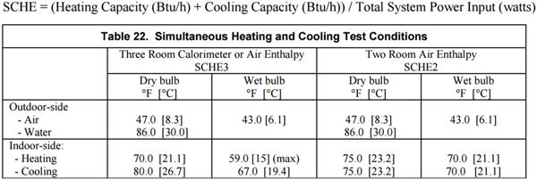Figura 4. Condiciones de ensayo AHRI.
