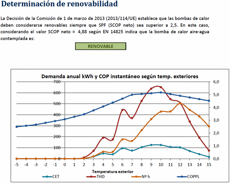 Figura 4. Demanda Anual de Energía.