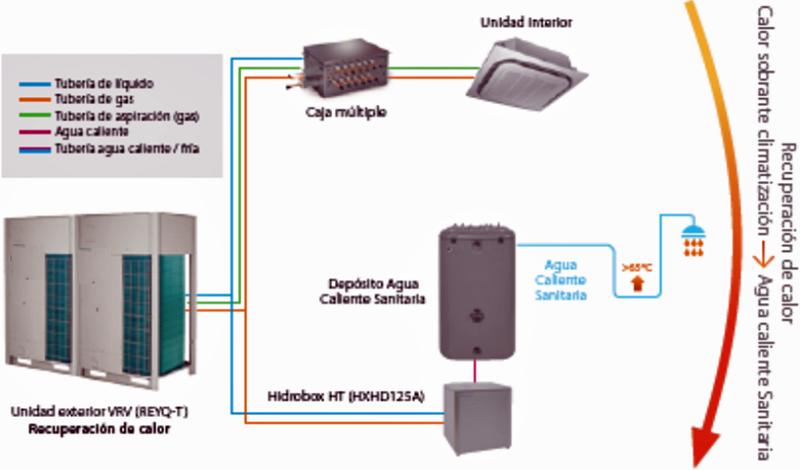 Figura 5. Esquema de una unidad exterior VRV conectada a unidades interiores de VRV (habitaciones) y cajas hidráulicas (hidrobox) de generación de ACS con producción hasta 80ºC.