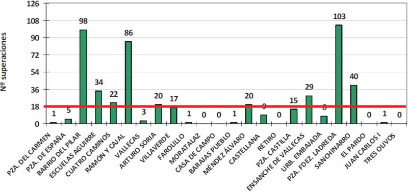 Figura 5. Superaciones del valor límite horario