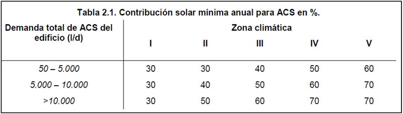 Figura 7. Cobertura Mínima.