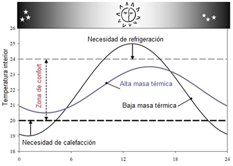 Figura 1. Atenuación de los picos de temperatura gracias a la inercia térmica en cerramientos. Materiales de alta masa térmica (ej. hormigón) frente a materiales de baja masa térmica.