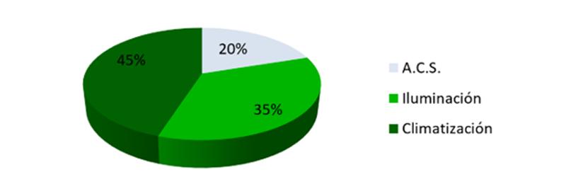 Figura 1. Distribución de consumos energéticos medios de un hospital.