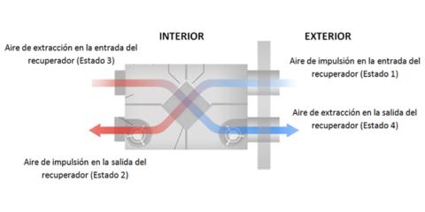 Análisis del comportamiento energético del sistema de ventilación con recuperación de calor-Rehabilitación energética de un bloque de viviendas