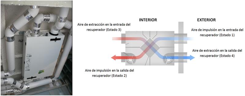 Figura 2. Foto del equipo de ventilación instalado en la vivienda (Izq.), y esquema del sistema de ventilación (Dcha.).