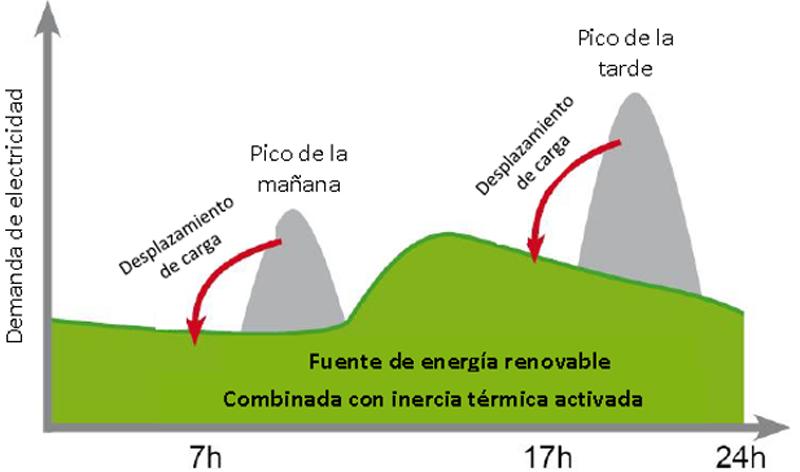 Figura 2. Uso de la capacidad de almacenaje de energía térmica de la estructura del edificio para reducir picos y desplazar cargas en el tiempo (precalentando/enfriando el edificio).