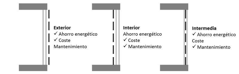Figura 3. Esquemas de las diferentes opciones para colocar la protección solar.