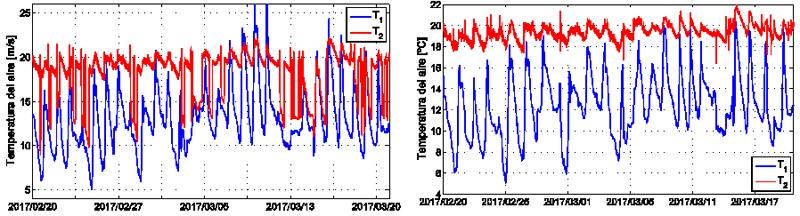 Figura 3. Temperatura del aire que llega desde el exterior, a la entrada (T1) y a la salida (T2) del recuperador: durante todo el periodo (Izq.), sólo cuando intercambia calor (Dcha.).