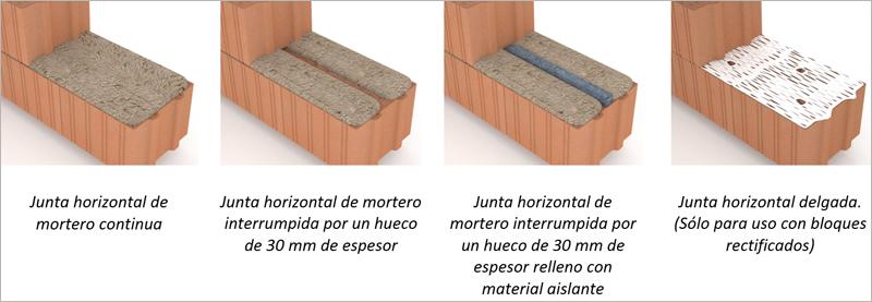 Figura 4. Tipos de montajes de los bloques Termoarcilla.