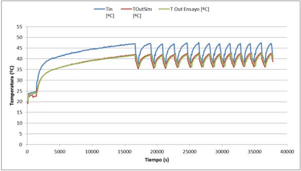 Gráfico 1. Validación de resultados de simulación.