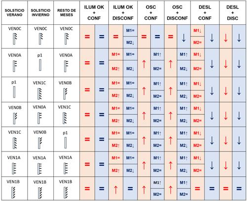 Tabla I. Algoritmo de control para persianas venecianas (rojo calefacción, azul refrigeración).