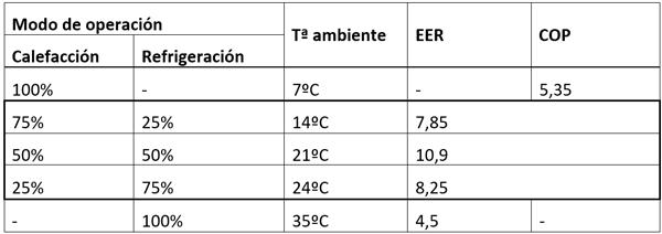 Tabla I. Eficiencia energética DVM S 10 HP s/AHRI
