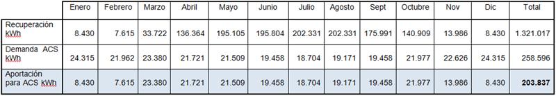 Tabla I. Energía recuperada y la cobertura mensual de ACS.