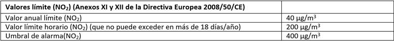 Tabla I. Valores límite (NO2). Anexos XI y XII de la Directiva Europea 2008/50/CE.