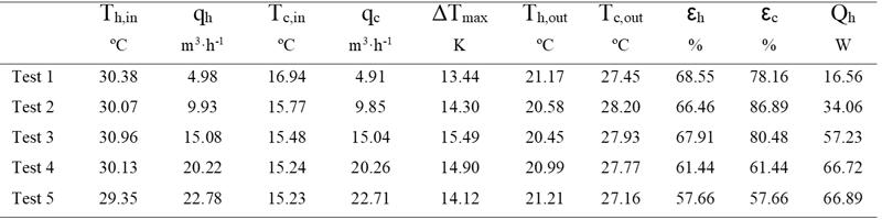 Tabla IV. Condiciones de tests y parámetros de rendimientos del SMHRU.