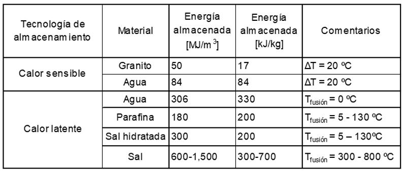 Tabla I. Comparación de la densidad energética entre almacenamiento con calor sensible y almacenamiento con calor latente (o PCMs) [Cabeza 2012].