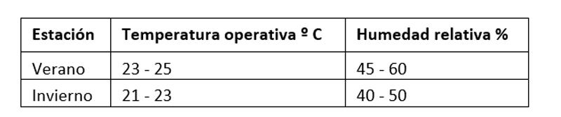 Tabla I. Condiciones interiores de diseño.