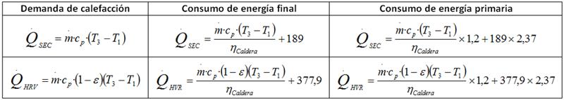 Tabla I. Expresiones para el cálculo de demandas y consumos.