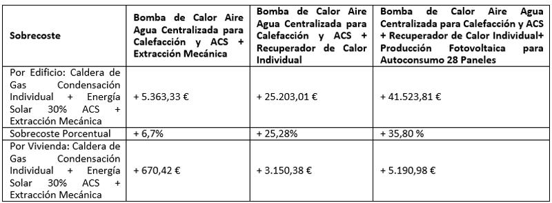 Tabla II. Análisis Económico de las Inversiones.