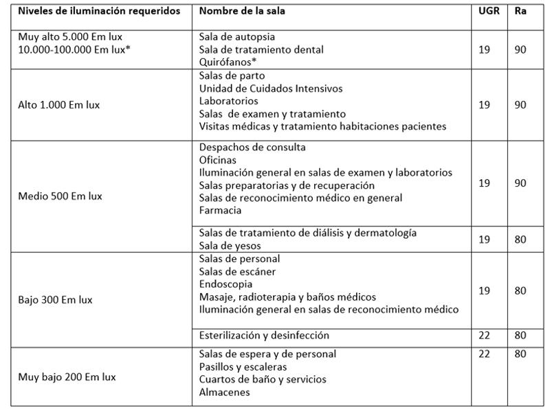 Tabla II. Niveles de iluminación requeridos por la actividad de las diferentes salas de un hospital.