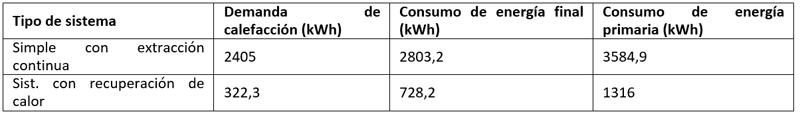Tabla II. Resultados de demanda de calefacción y consumos de energía final y primaria en calefacción y operación.