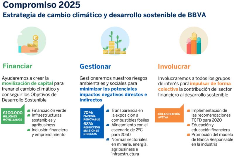 Estrategia de Cambio Climático y Desarrollo Sostenible de BBVA