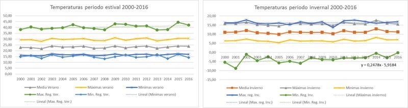 Figura 3. Estudio climático serie 2000-2017 en verano e invierno. IV Congreso Edificios Energía Casi Nula 2017.