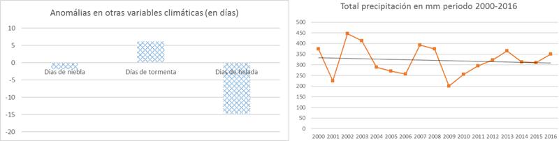 Figura 4. Otras variables climáticas 2000-2017. IV Congreso Edificios Energía Casi Nula 2017.