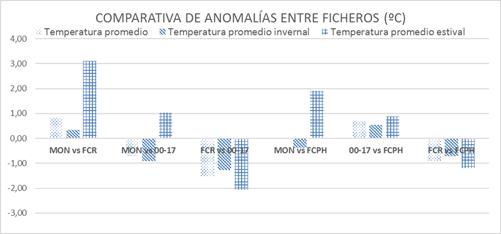 Figura 5. Anomalías térmicas entre ficheros climáticos. IV Congreso Edificios Energía Casi Nula 2017.