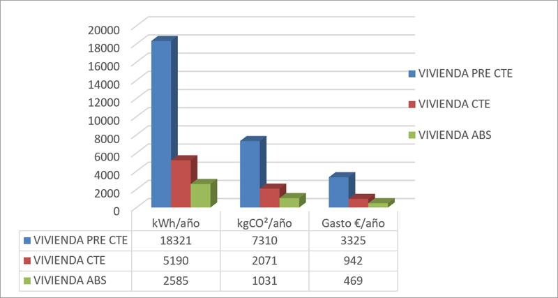 Comparativo de los consumos entre tres viviendas según normativa técnica aplicada