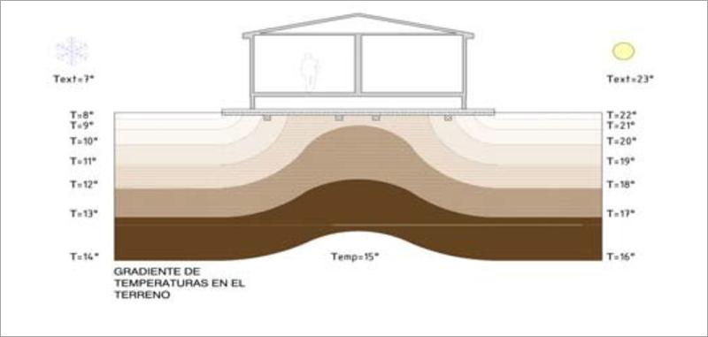 Gráfico gradiente geotérmico subsuelo vivienda.